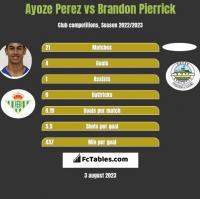 Ayoze Perez vs Brandon Pierrick h2h player stats