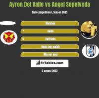 Ayron Del Valle vs Angel Sepulveda h2h player stats