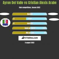Ayron Del Valle vs Cristian Alexis Arabe h2h player stats