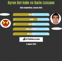 Ayron Del Valle vs Dario Lezcano h2h player stats