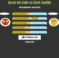 Ayron Del Valle vs Erick Castillo h2h player stats