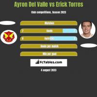 Ayron Del Valle vs Erick Torres h2h player stats