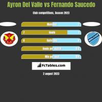 Ayron Del Valle vs Fernando Saucedo h2h player stats