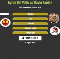 Ayron Del Valle vs Flavio Santos h2h player stats