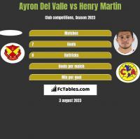 Ayron Del Valle vs Henry Martin h2h player stats