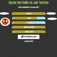 Ayron Del Valle vs Jair Torrico h2h player stats