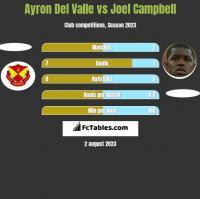 Ayron Del Valle vs Joel Campbell h2h player stats