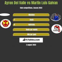 Ayron Del Valle vs Martin Luis Galvan h2h player stats