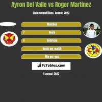 Ayron Del Valle vs Roger Martinez h2h player stats