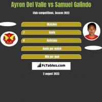 Ayron Del Valle vs Samuel Galindo h2h player stats