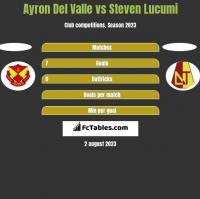 Ayron Del Valle vs Steven Lucumi h2h player stats