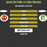 Ayron Del Valle vs Yairo Moreno h2h player stats