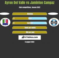 Ayron Del Valle vs Jaminton Campaz h2h player stats
