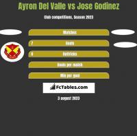 Ayron Del Valle vs Jose Godinez h2h player stats