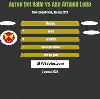 Ayron Del Valle vs Ake Arnaud Loba h2h player stats