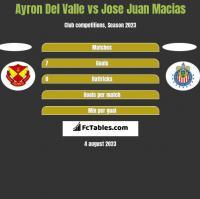 Ayron Del Valle vs Jose Juan Macias h2h player stats