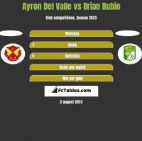 Ayron Del Valle vs Brian Rubio h2h player stats