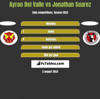 Ayron Del Valle vs Jonathan Suarez h2h player stats
