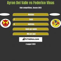 Ayron Del Valle vs Federico Vinas h2h player stats