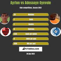 Ayrton vs Adessoye Oyevole h2h player stats