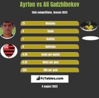 Ayrton vs Ali Gadzhibekov h2h player stats