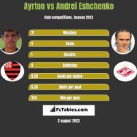 Ayrton vs Andrei Eshchenko h2h player stats