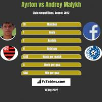 Ayrton vs Andrey Malykh h2h player stats