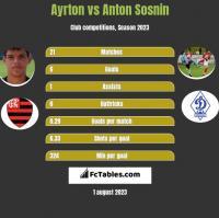 Ayrton vs Anton Sosnin h2h player stats