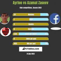 Ayrton vs Azamat Zaseev h2h player stats