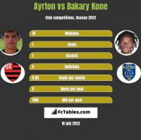 Ayrton vs Bakary Kone h2h player stats