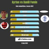 Ayrton vs Daniil Fomin h2h player stats