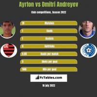 Ayrton vs Dmitri Andreyev h2h player stats
