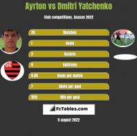 Ayrton vs Dmitri Yatchenko h2h player stats