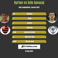 Ayrton vs Enis Gavazaj h2h player stats