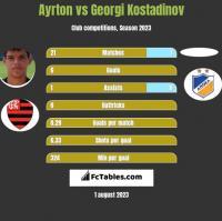 Ayrton vs Georgi Kostadinov h2h player stats