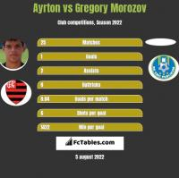 Ayrton vs Gregory Morozov h2h player stats