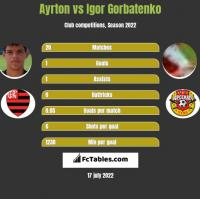 Ayrton vs Igor Gorbatenko h2h player stats