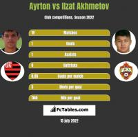Ayrton vs Izat Achmetow h2h player stats