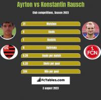 Ayrton vs Konstantin Rausch h2h player stats