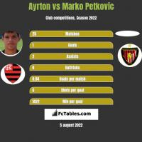 Ayrton vs Marko Petkovic h2h player stats