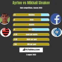 Ayrton vs Mikhail Sivakov h2h player stats