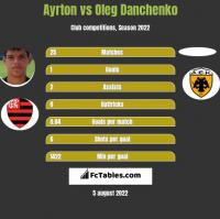 Ayrton vs Oleg Danchenko h2h player stats