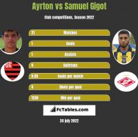 Ayrton vs Samuel Gigot h2h player stats