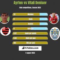 Ayrton vs Vitali Denisov h2h player stats