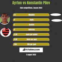 Ayrton vs Konstantin Pliev h2h player stats