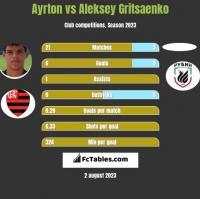 Ayrton vs Aleksey Gritsaenko h2h player stats