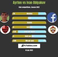 Ayrton vs Ivan Oblyakov h2h player stats