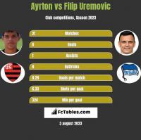Ayrton vs Filip Uremovic h2h player stats
