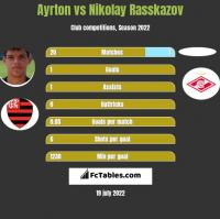 Ayrton vs Nikolay Rasskazov h2h player stats