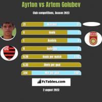 Ayrton vs Artem Golubev h2h player stats